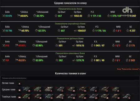 расширенная статистика кланов