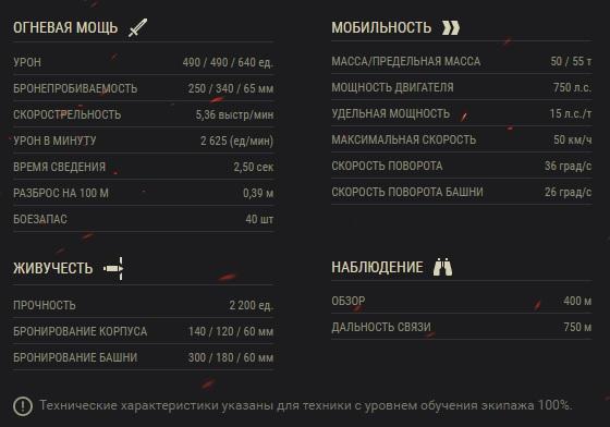 ТТХ танка