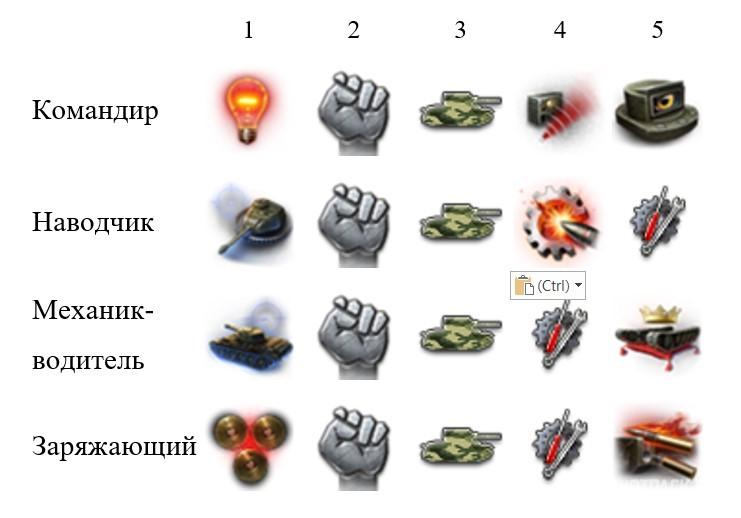Навыки экипажа чехословацкие средние танки