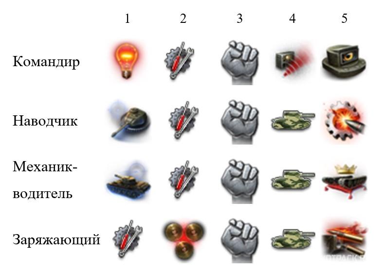 навыки экипажа для польских средних танков