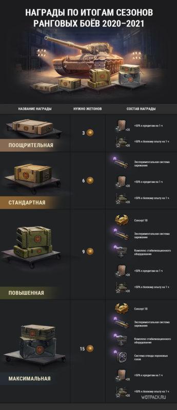 награды за ранговые бои 2020-2021